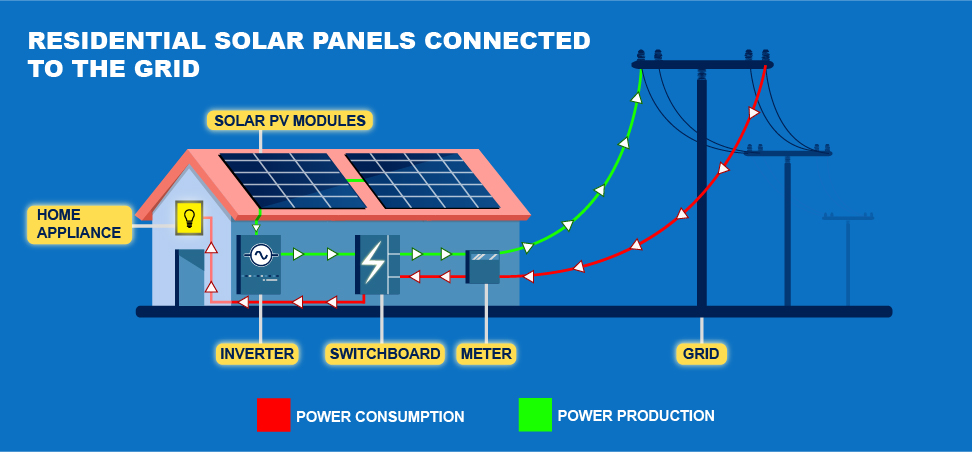 How Solar Works Image
